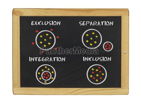inclusion integracion exclusion