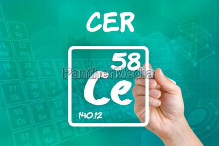 simbolo del elemento quimico cer