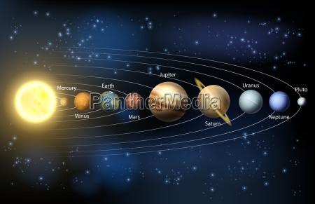 sol y los planetas del sistema