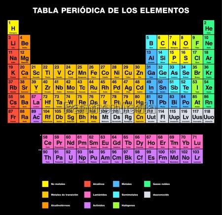 tabla periodica de los elementos espanyol